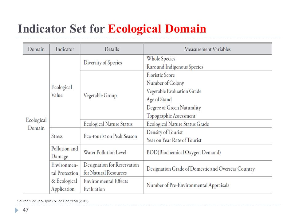 Indicator Set for Ecological Domain