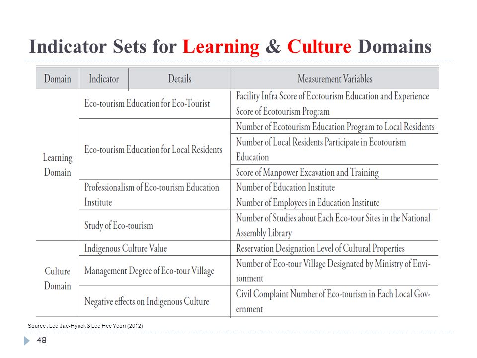Indicator Sets for Learning & Culture Domains