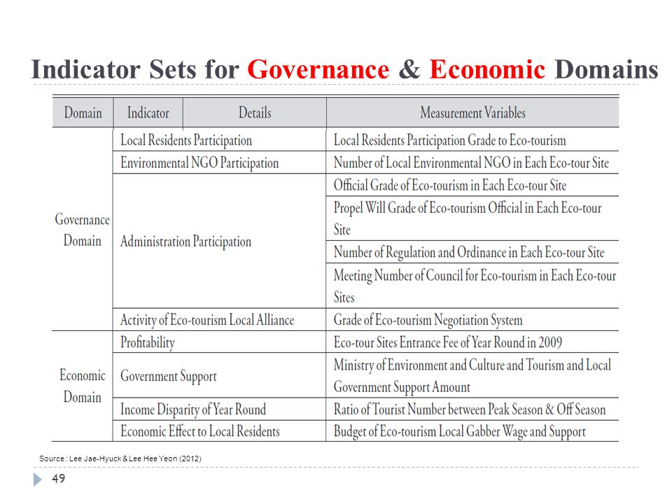 Indicator Sets for Governance & Economic Domains
