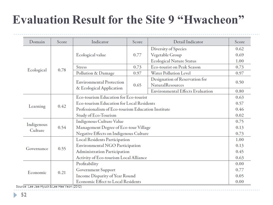 Evaluation Result for the Site 9 Hwacheon