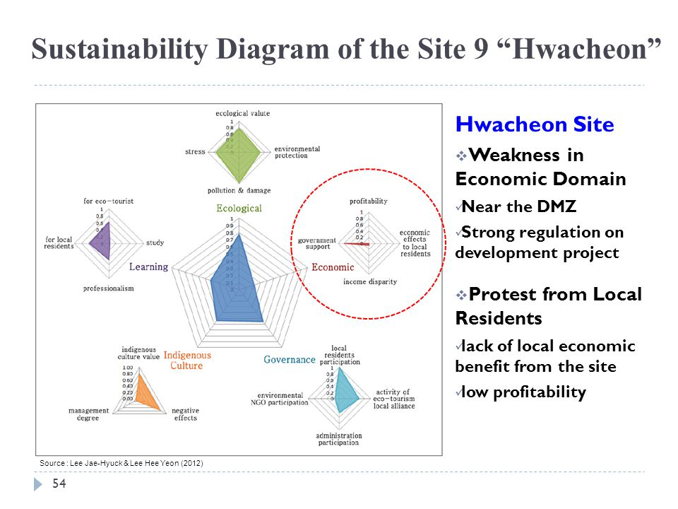 Sustainability Diagram of the Site 9 Hwacheon