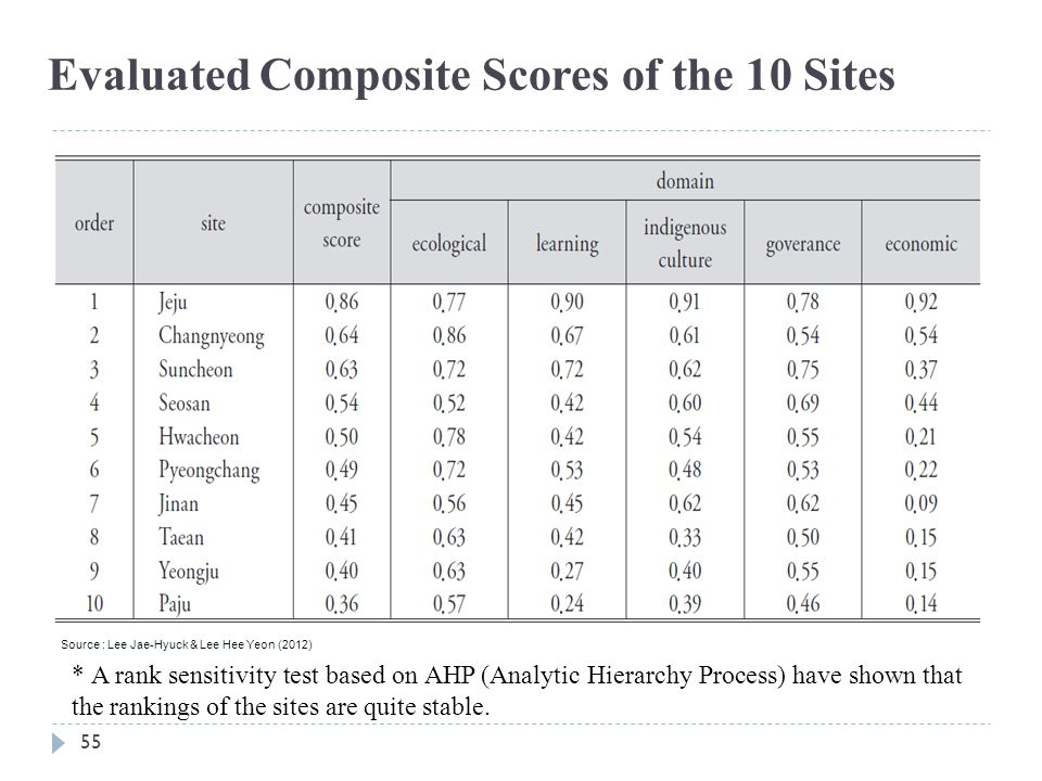 Evaluated Composite Scores of the 10 Sites
