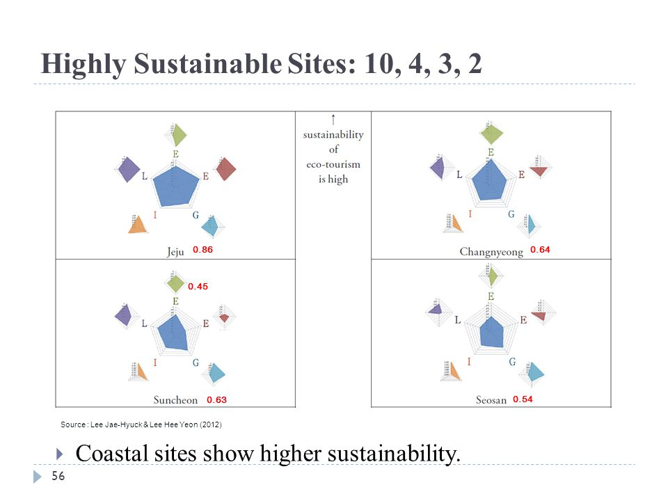 Highly Sustainable Sites: 10, 4, 3, 2