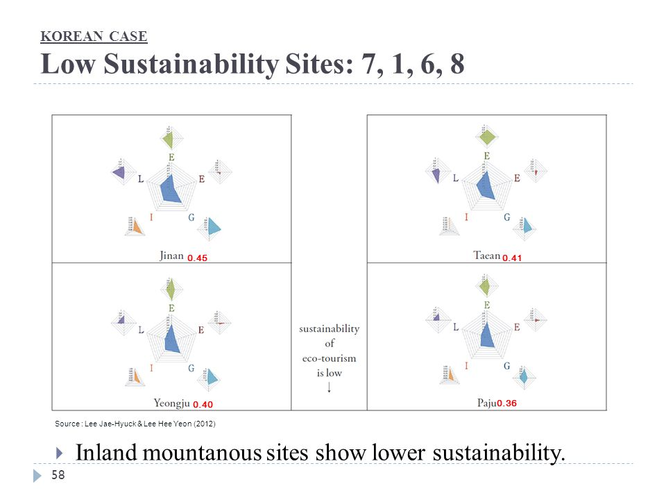 KOREAN CASE Low Sustainability Sites: 7, 1, 6, 8