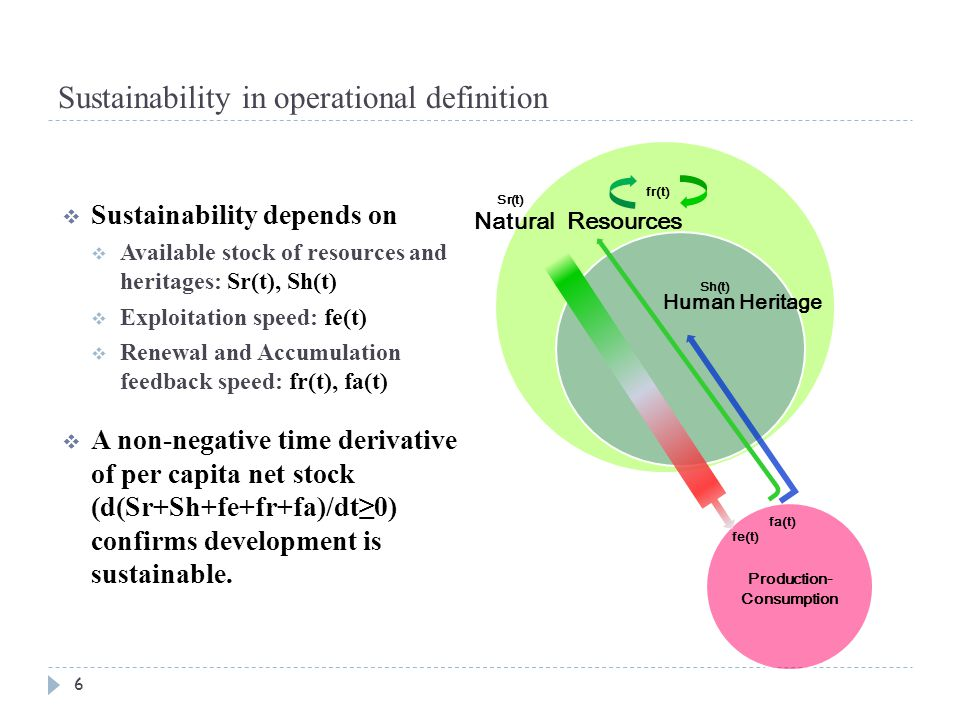 Sustainability in operational definition