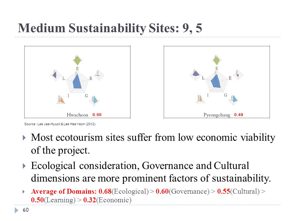 Medium Sustainability Sites: 9, 5