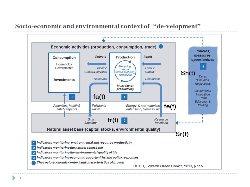Socio-economic and environmental context of de-velopment