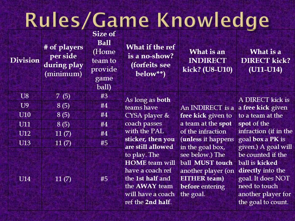 Rules/Game Knowledge Division # of players per side