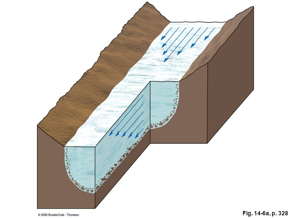 Figure 14.6a: Flow velocity, proportional to the length of the arrows, is greatest at the top center of this valley glacier because friction causes slower flow adjacent to the floor and walls of the valley. Notice the crevasses on the glacier's surface.