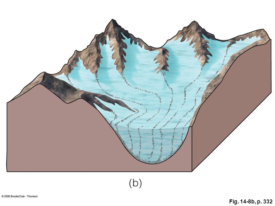 Figure 14. 8: Erosional landforms produced by valley glaciers