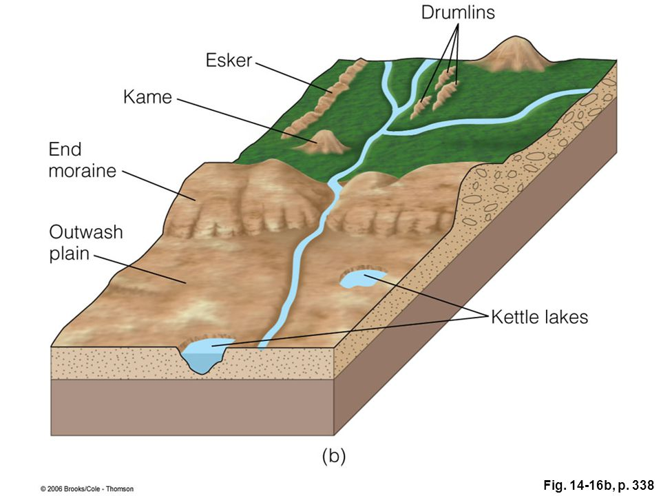 Figure 14.16: Two stages in the origin of kettles, kames, eskers, and an outwash plain: (a) during glaciation and (b) after glaciation.