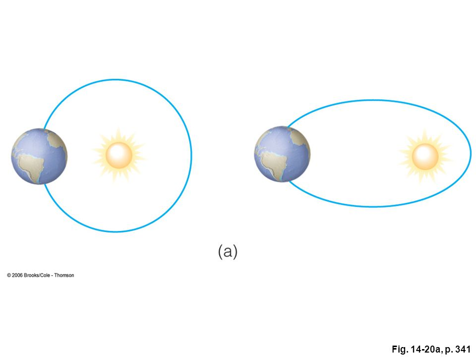 Figure 14. 20: Variations in three parameters of Earth's orbit