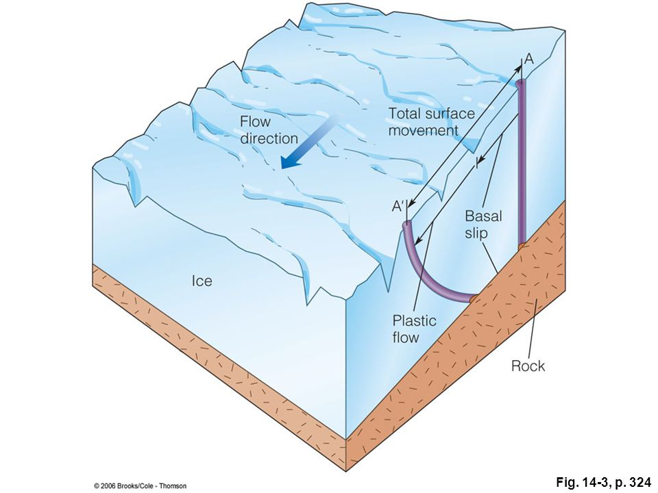 Figure 14.3: Part of a glacier, showing how it moves by a combination of plastic flow and basal slip. Plastic flow takes place as the ice is internally deformed, whereas basal slip involves the glacier sliding over its underlying surface. If solidly frozen to its bed, a glacier moves only by plastic flow. Notice that the top of the glacier moves farther in a given time than the bottom does.