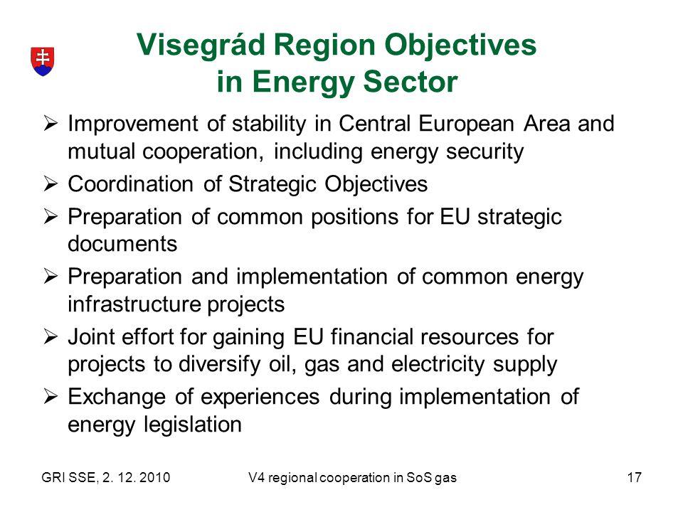 Visegrád Region Objectives in Energy Sector