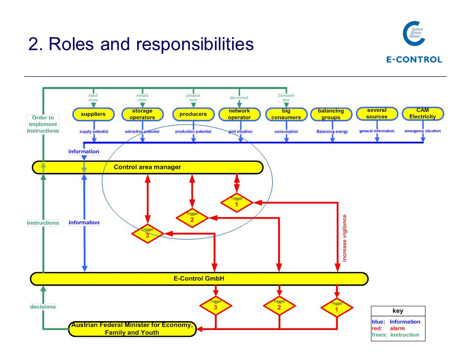 2. Roles and responsibilities