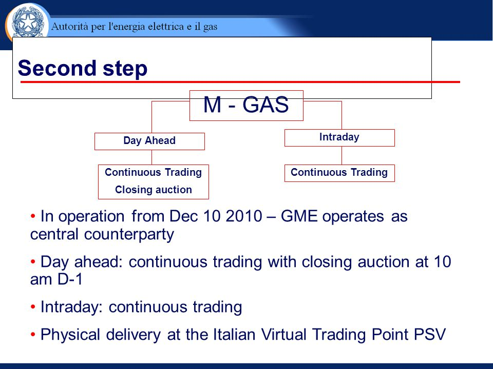 Second step M - GAS. Continuous Trading. Closing auction. Day Ahead. Intraday.