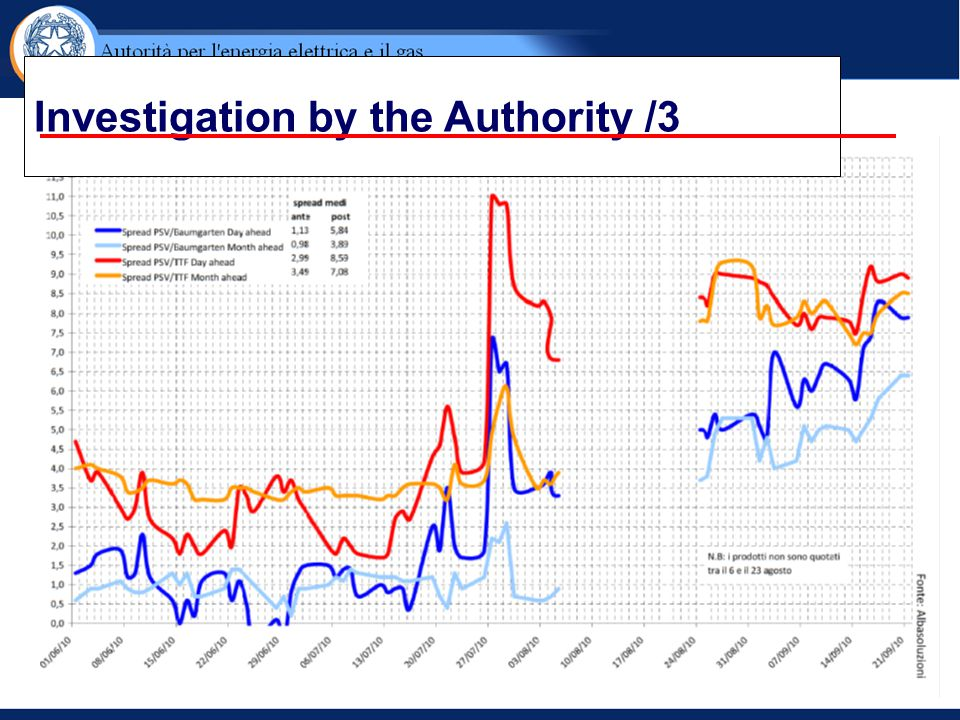 Investigation by the Authority /3
