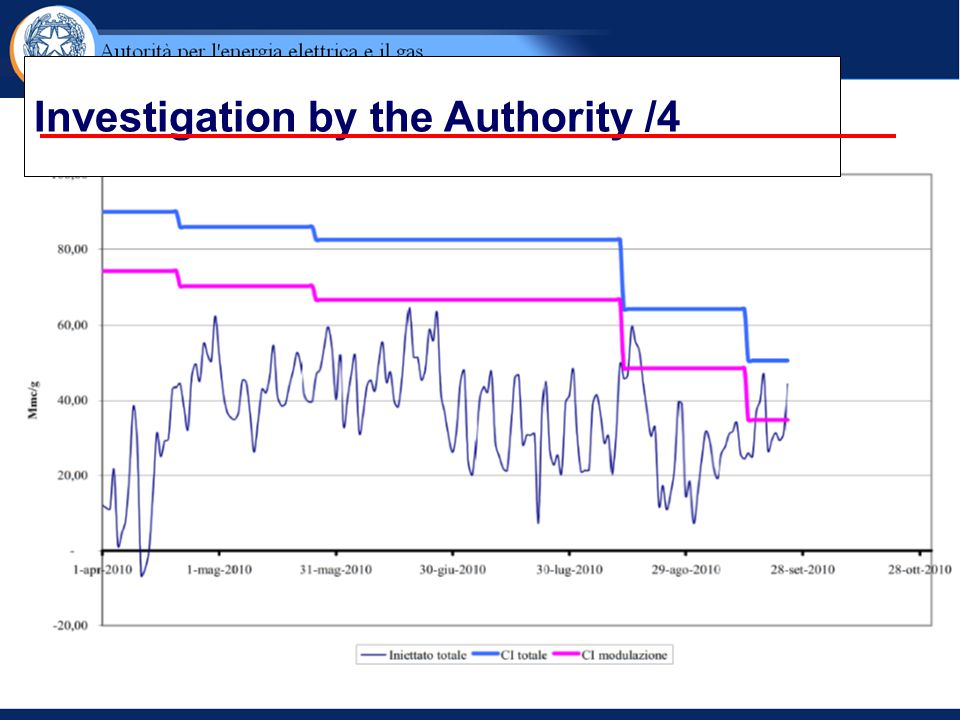 Investigation by the Authority /4