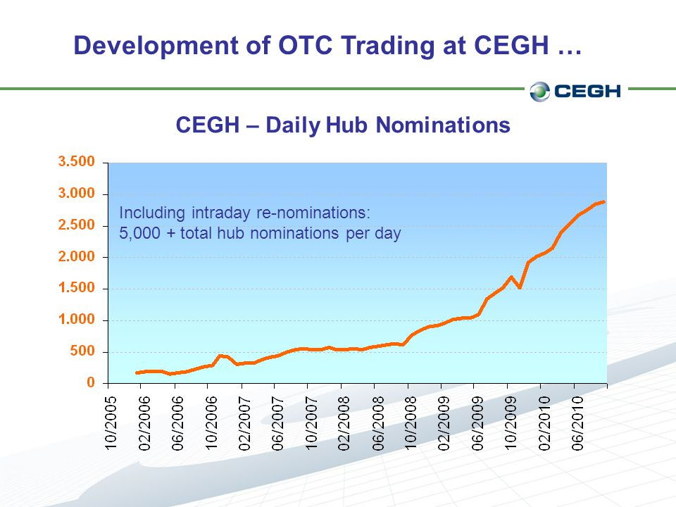 Development of OTC Trading at CEGH …