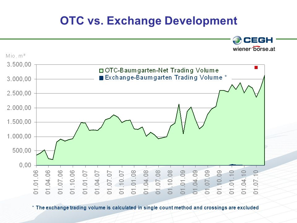 OTC vs. Exchange Development