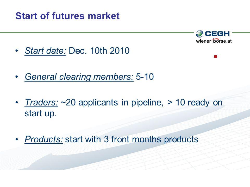 Start of futures market