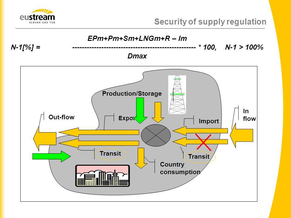Security of supply regulation