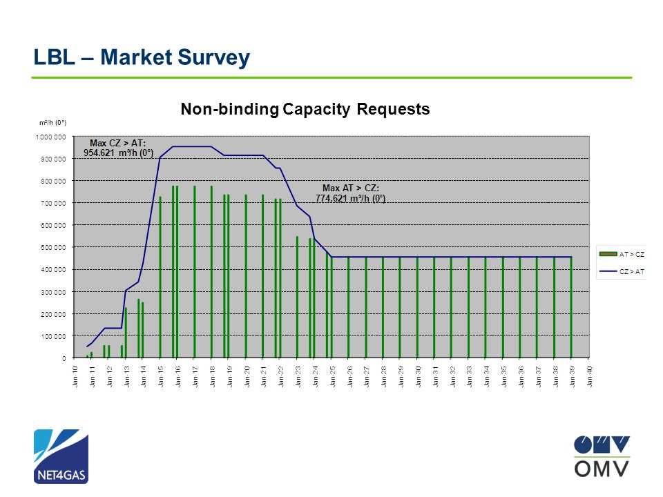 Non-binding Capacity Requests