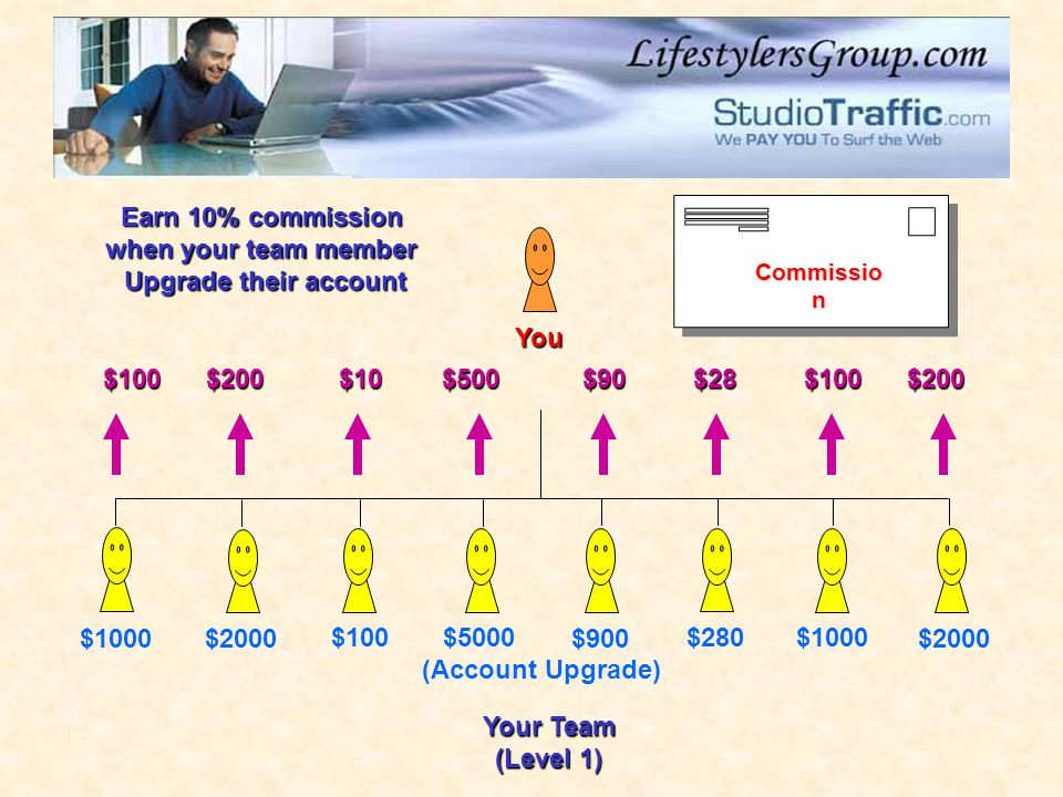 Earn 10% commission when your team member Upgrade their account You