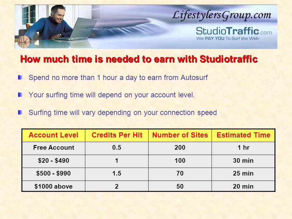 How much time is needed to earn with Studiotraffic