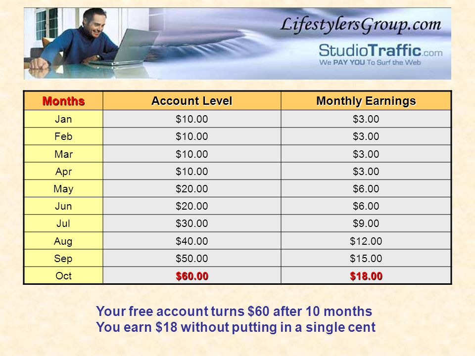 Your free account turns $60 after 10 months