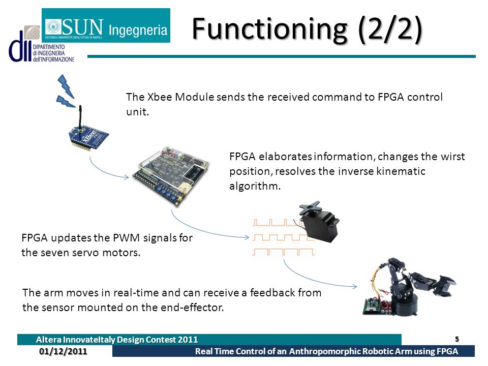 Functioning (2/2) The Xbee Module sends the received command to FPGA control unit.