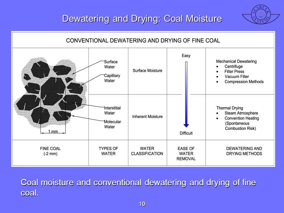 Dewatering and Drying: Coal Moisture