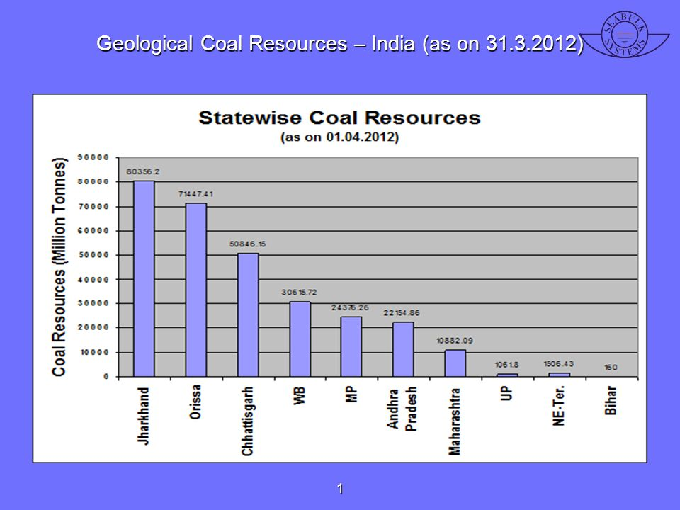 Geological Coal Resources – India (as on 31.3.2012)