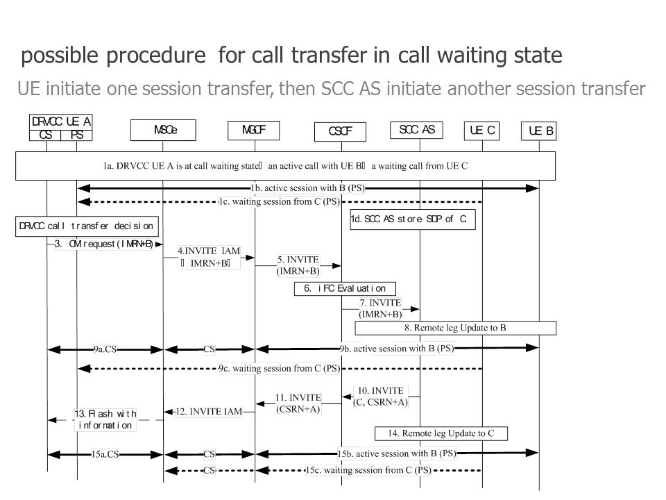 possible procedure for call transfer in call waiting state