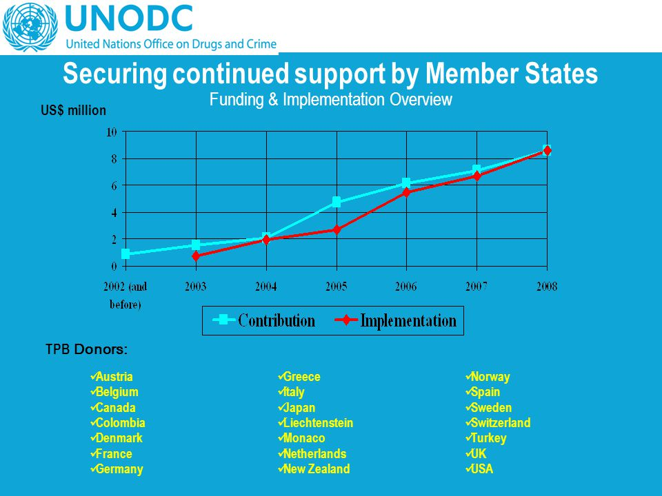 Securing continued support by Member States Funding & Implementation Overview