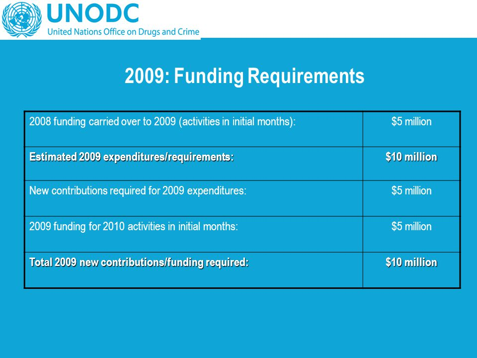 2009: Funding Requirements