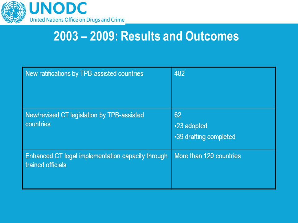 2003 – 2009: Results and Outcomes
