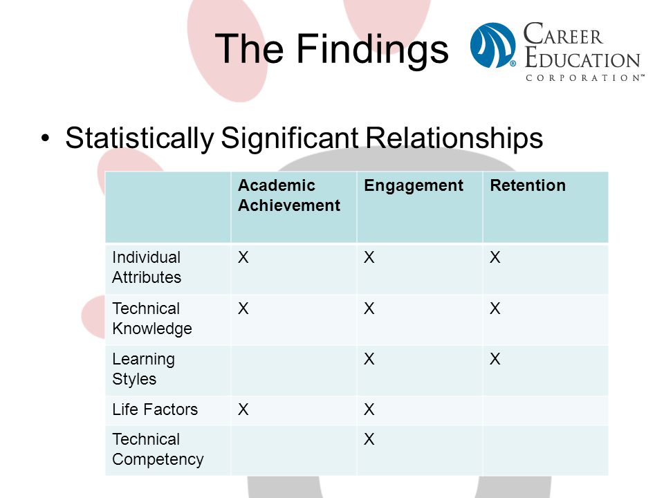 The Findings Statistically Significant Relationships