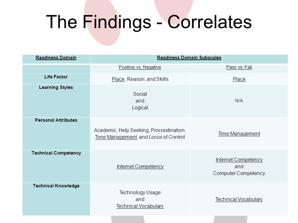 The Findings - Correlates