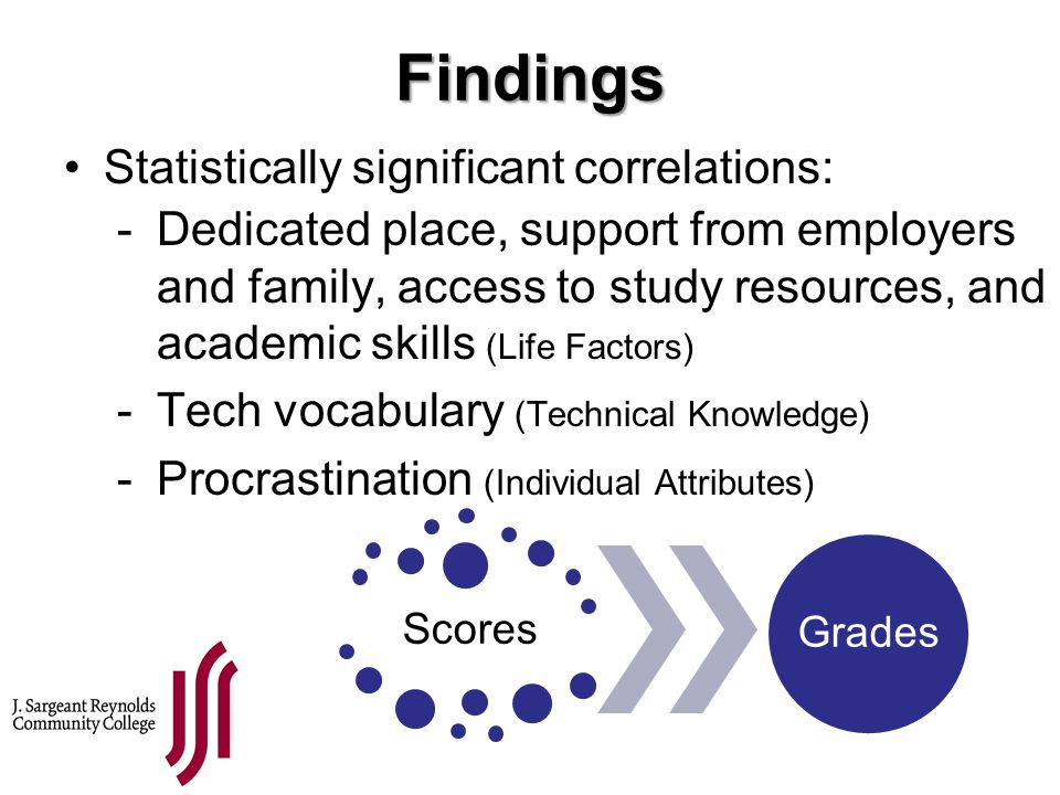 Findings Statistically significant correlations: