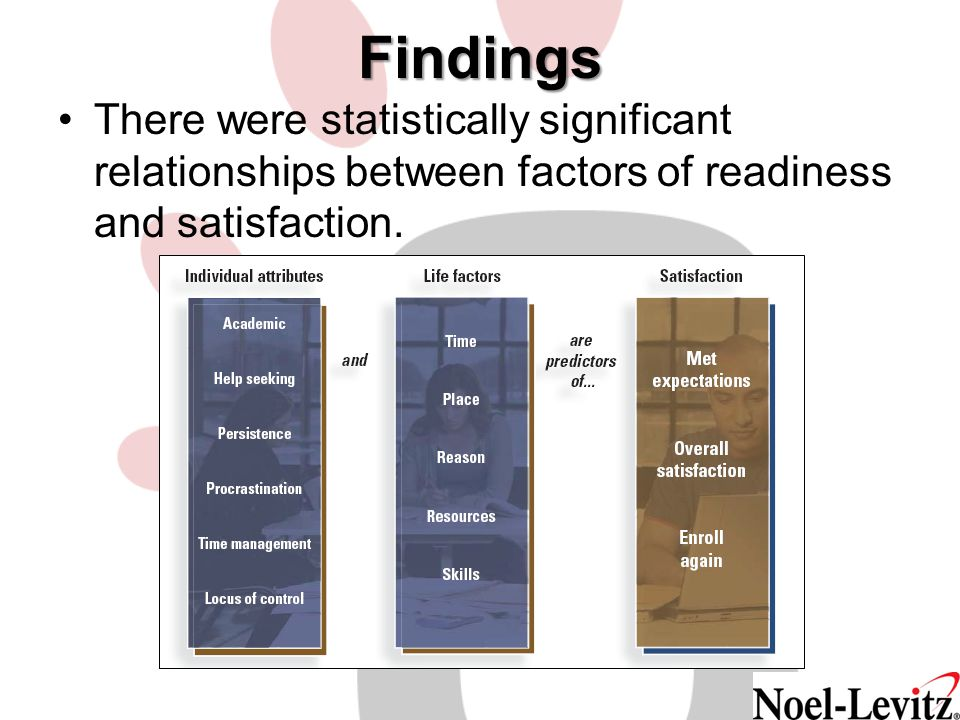 Findings There were statistically significant relationships between factors of readiness and satisfaction.