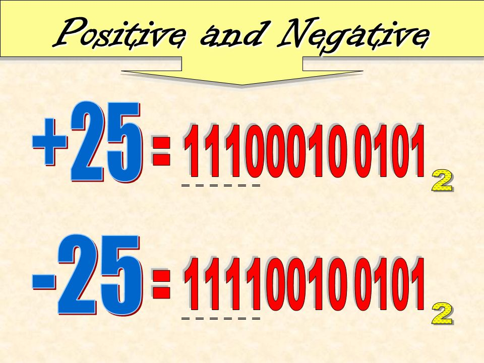 Positive and Negative +25 = 11100010 0101 2 -25 = 11110010 0101 2