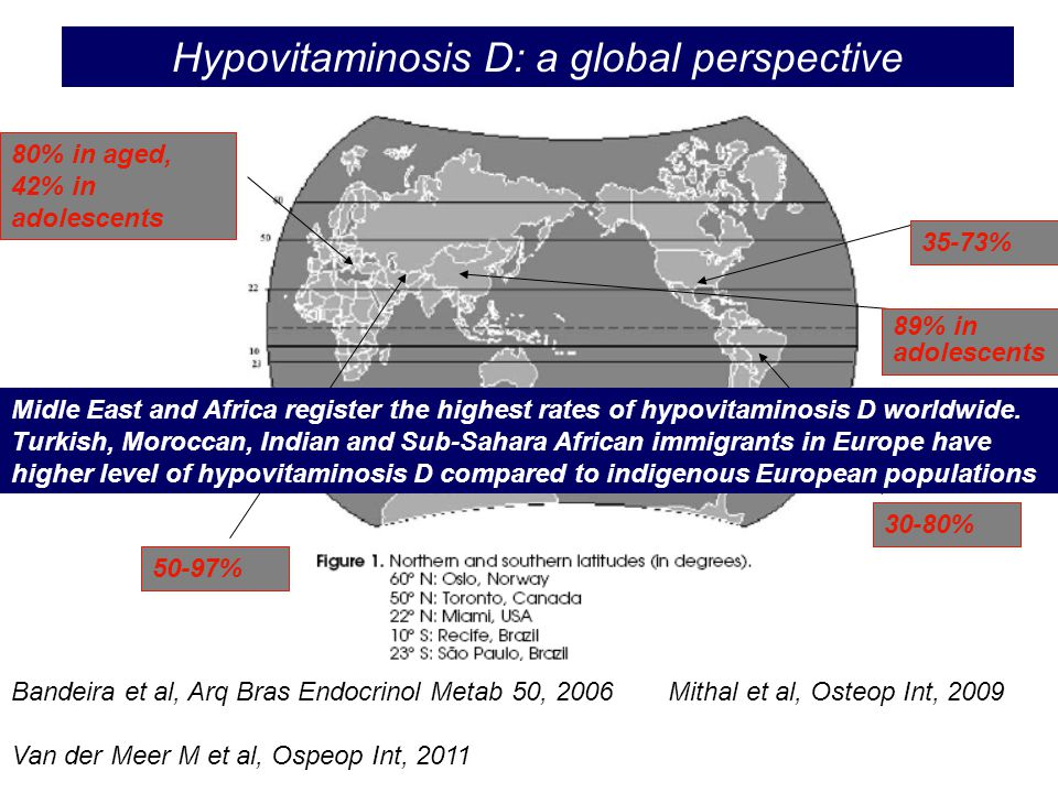 Hypovitaminosis D: a global perspective