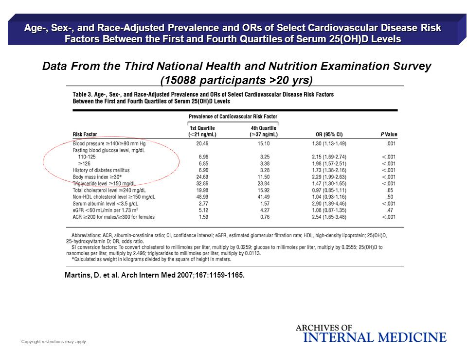 Data From the Third National Health and Nutrition Examination Survey