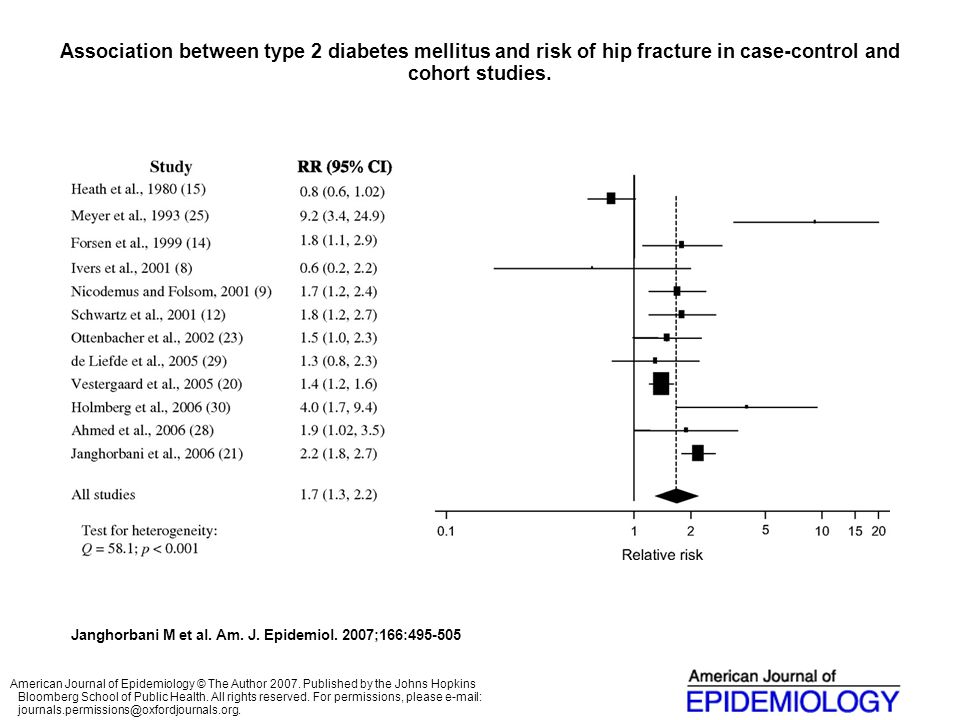 Association between type 2 diabetes mellitus and risk of hip fracture in case-control and cohort studies.