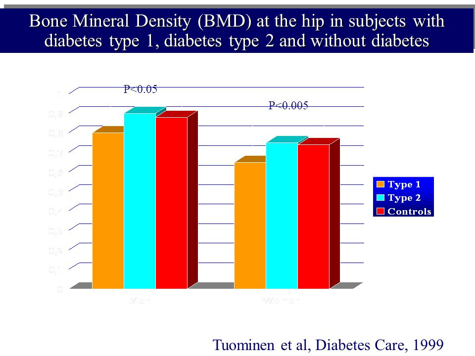 Bone Mineral Density (BMD) at the hip in subjects with diabetes type 1, diabetes type 2 and without diabetes