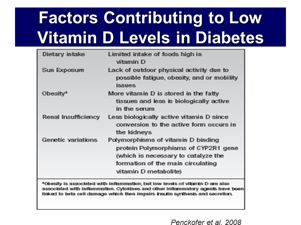Factors Contributing to Low Vitamin D Levels in Diabetes