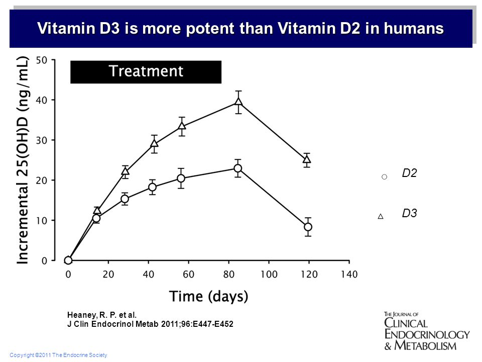 Vitamin D3 is more potent than Vitamin D2 in humans