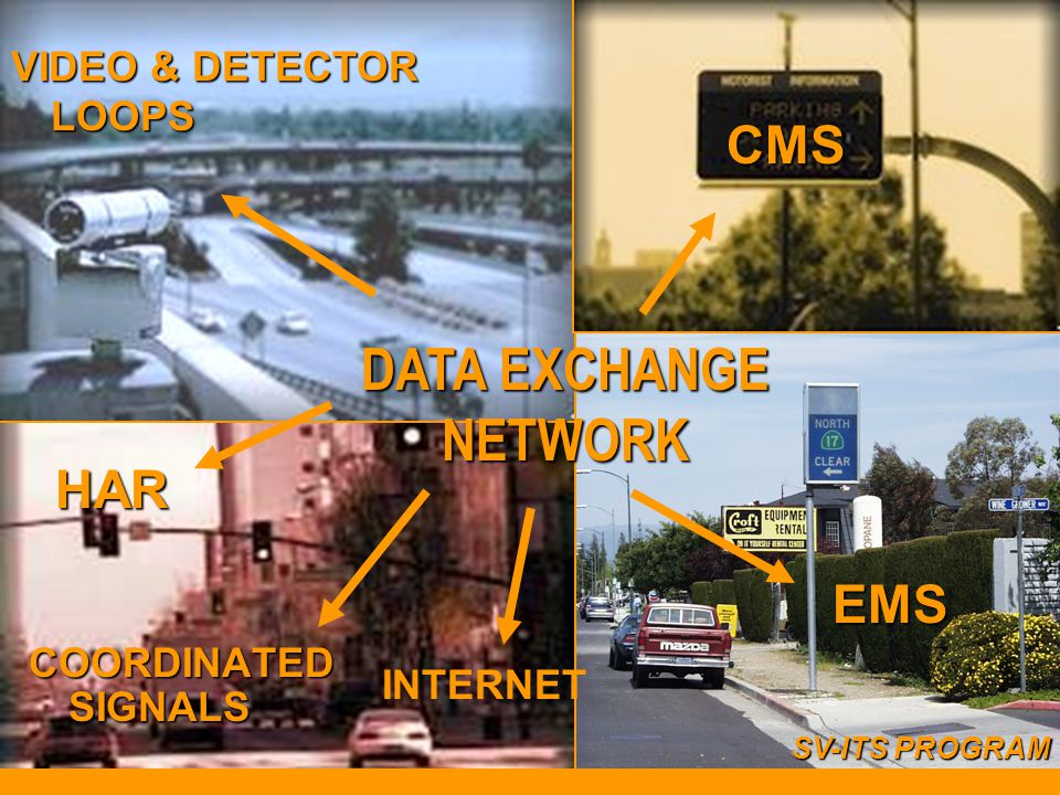 DATA EXCHANGE NETWORK CMS HAR EMS VIDEO & DETECTOR LOOPS