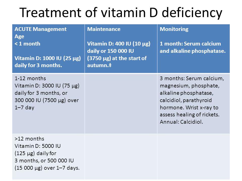 Treatment of vitamin D deficiency